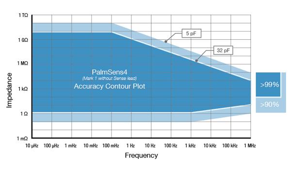 PS4 EIS Contour Accuracy Plot.png
