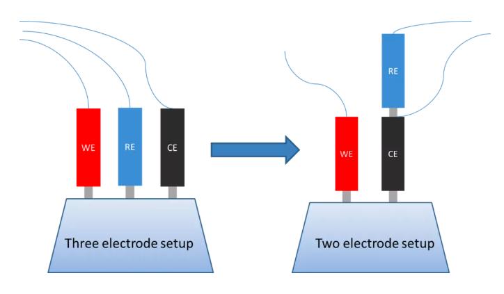 深入了解电化学工作站的基本原理、应用及选型